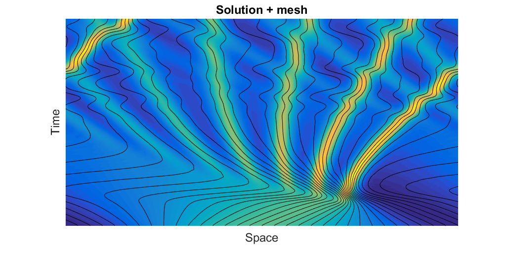 Image showing the time-space evolution of a 1D solution to the KdV equation.