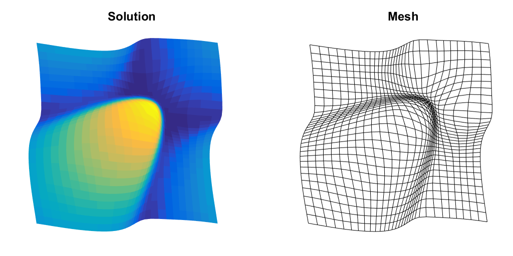 Solution for a non-linear shock problem showing the solution and mesh.